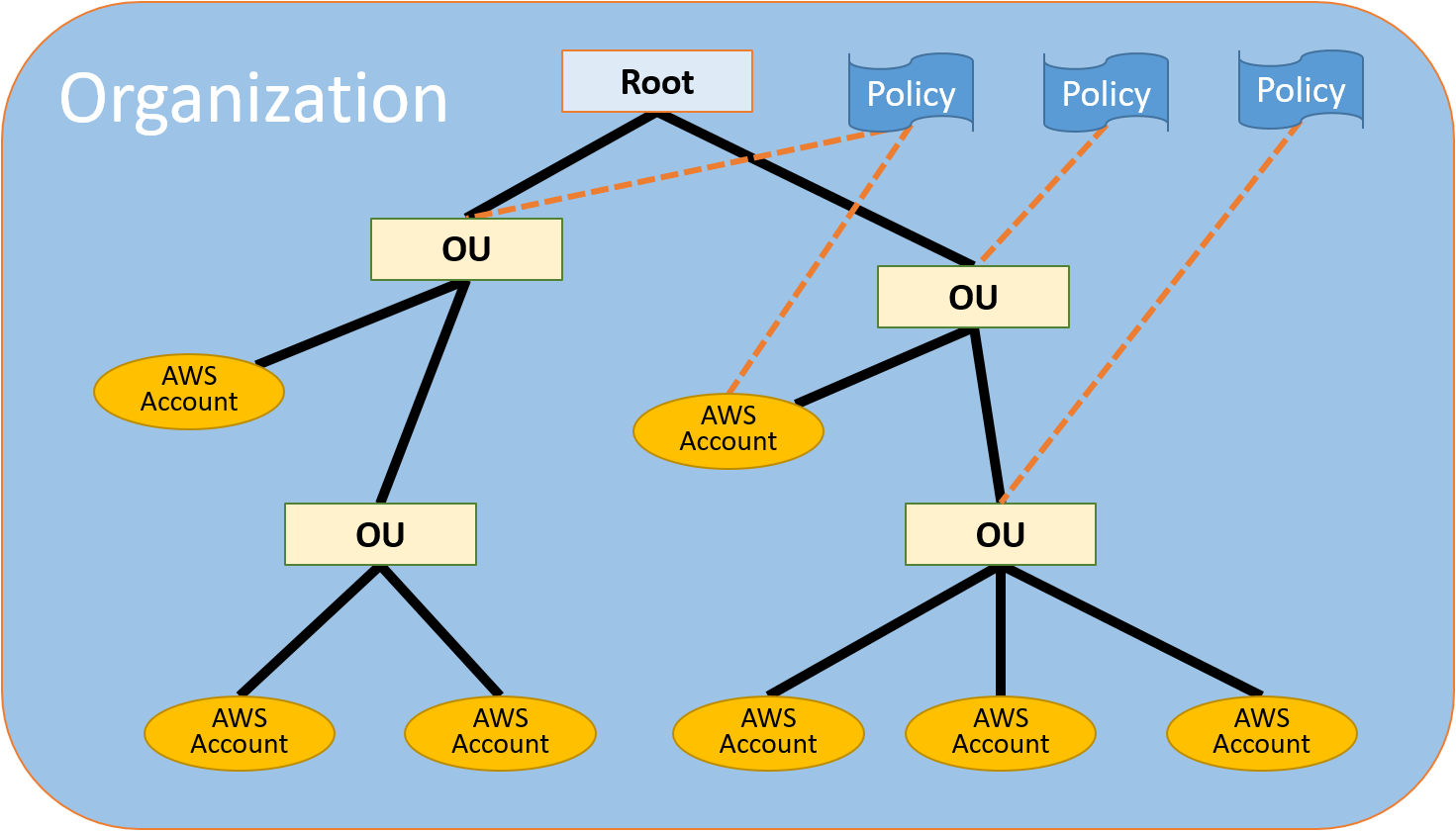 aws org structure